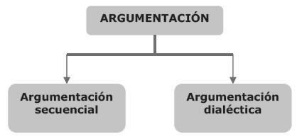 Tipos de argumentación